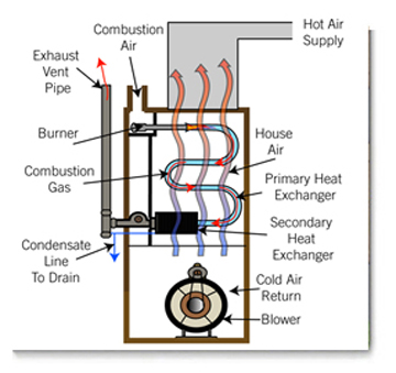 Pillar to post newsletter january 2015 pillar to post Most efficient heating systems